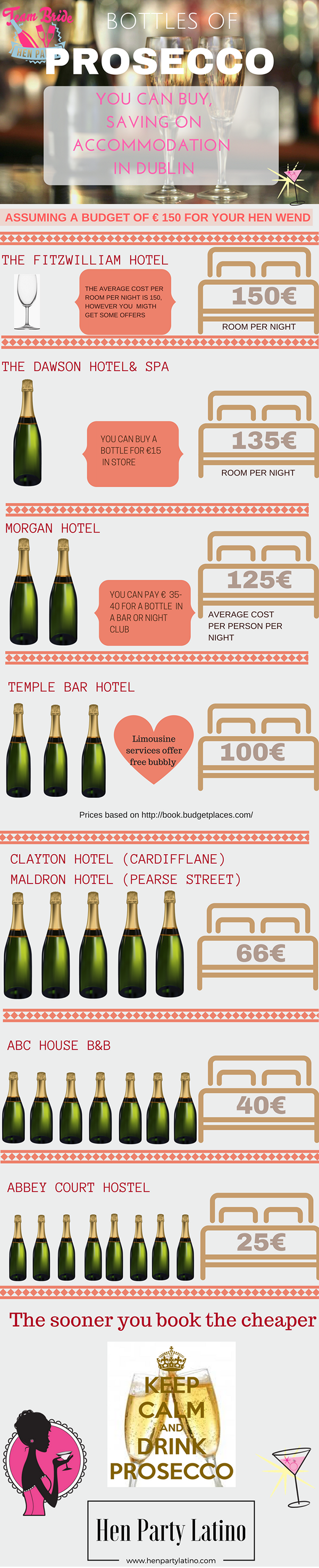 accommodation-vs-prosecco Infographic