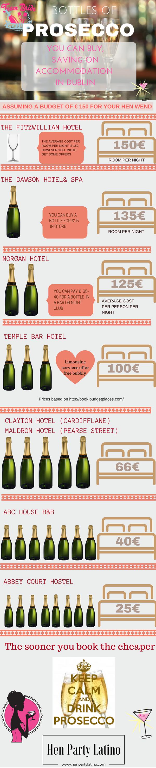 accommodation-vs-prosecco Infographic